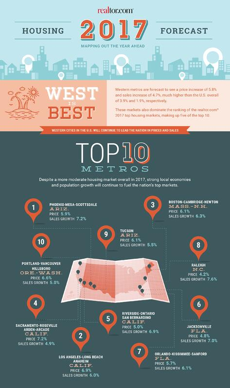 real-estate-signs-top-10-markets-of-2017.jpg